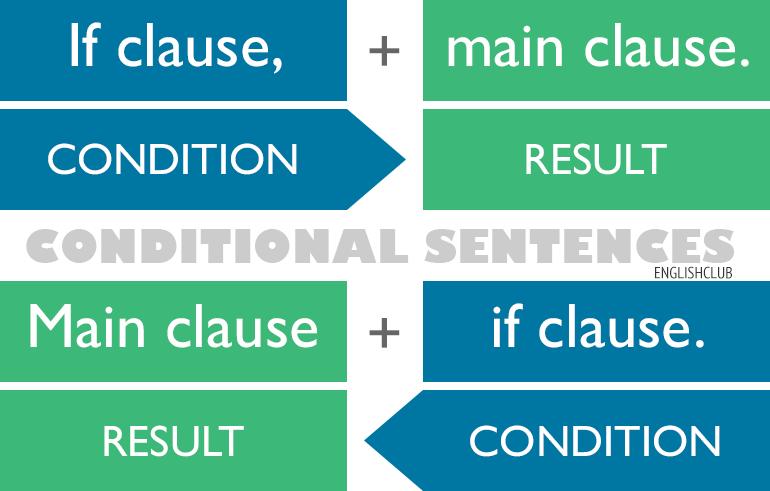 Условни реченици – zero, first and second conditional